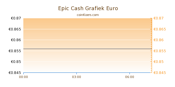 Epic Cash Grafiek Vandaag