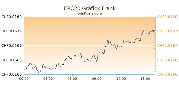 ERC20 Grafiek Vandaag