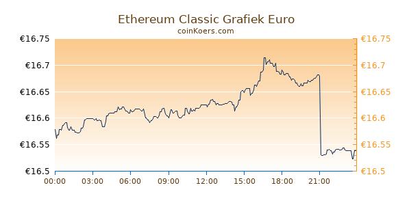 Ethereum Classic Grafiek Vandaag
