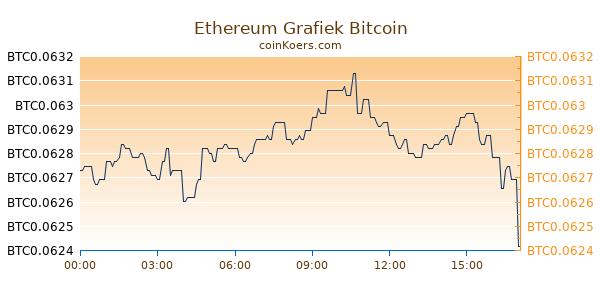 Ethereum Grafiek Vandaag