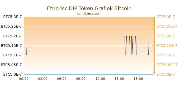 Etherisc DIP Token Grafiek Vandaag