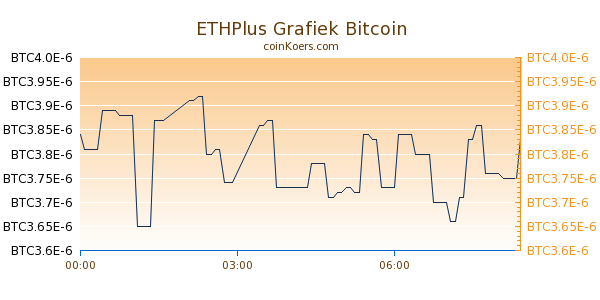 ETHPlus Grafiek Vandaag
