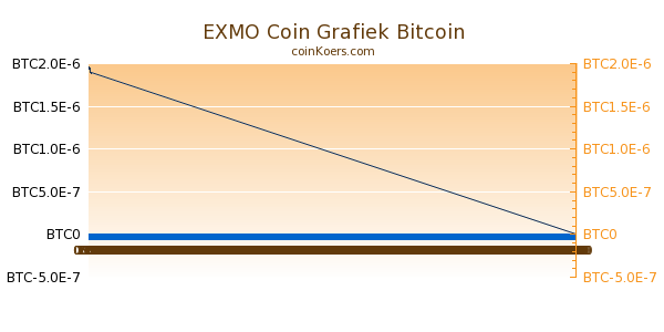 EXMO Coin Grafiek Vandaag