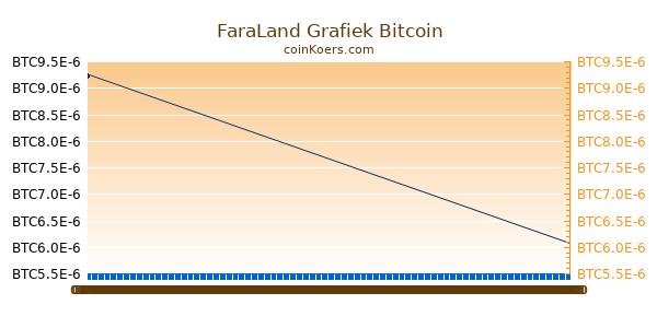 FaraLand Grafiek Vandaag