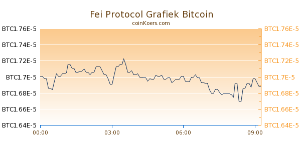 Fei Protocol Grafiek Vandaag