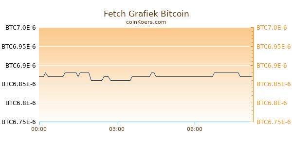 Fetch Grafiek Vandaag