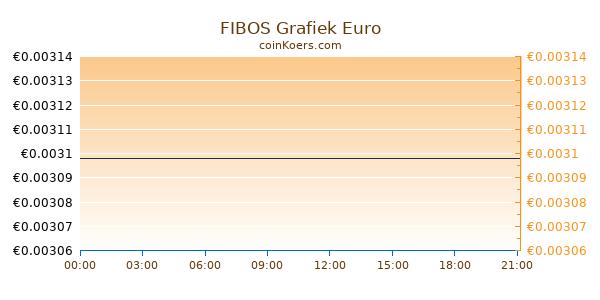 FIBOS Grafiek Vandaag