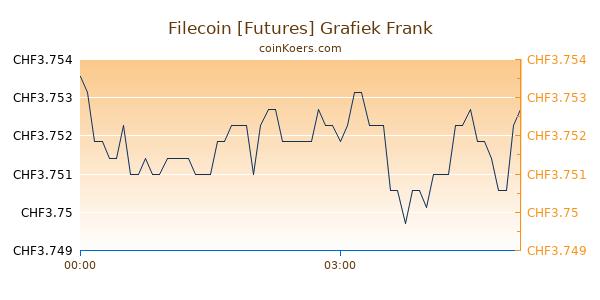 Filecoin [Futures] Grafiek Vandaag