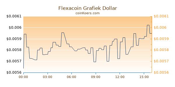 Flexacoin Grafiek Vandaag