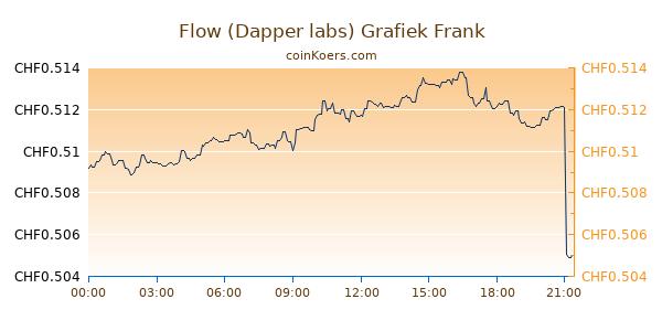 Flow (Dapper labs) Grafiek Vandaag