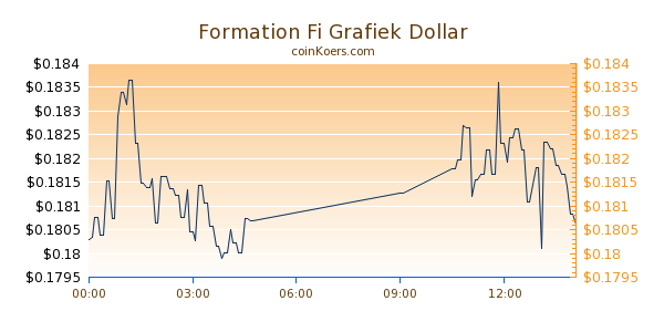 Formation Fi Grafiek Vandaag
