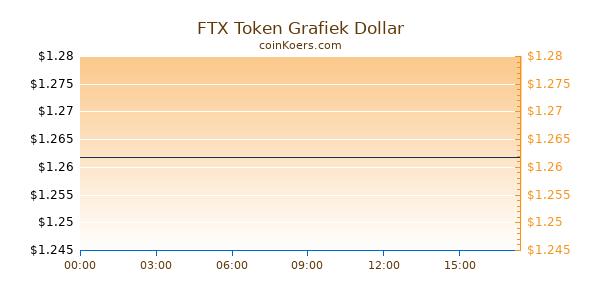 FTX Token Grafiek Vandaag