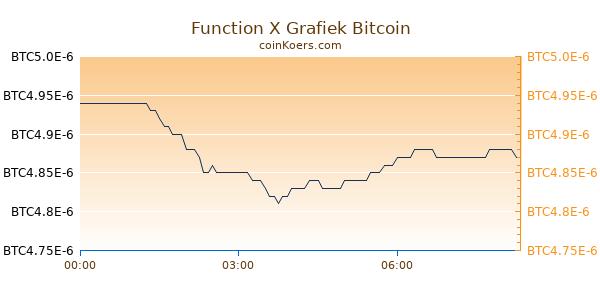 Function X Grafiek Vandaag