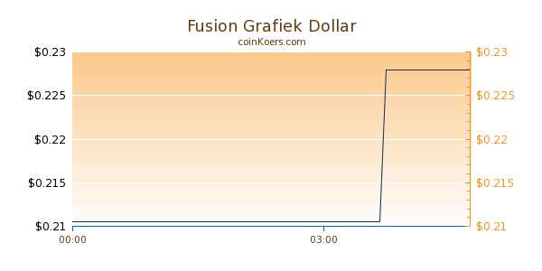 Fusion Grafiek Vandaag