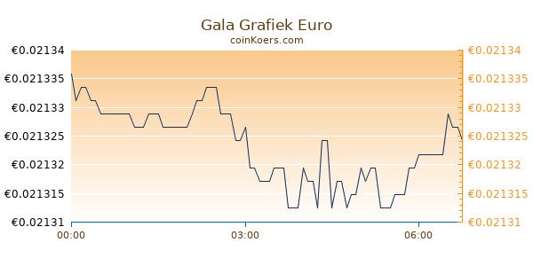 Gala Grafiek Vandaag