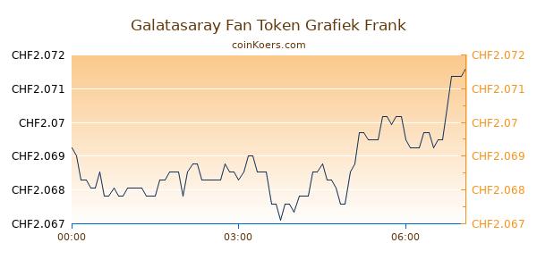 Galatasaray Fan Token Grafiek Vandaag