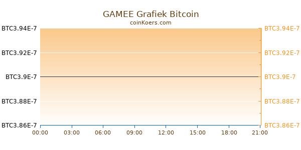 GAMEE Grafiek Vandaag