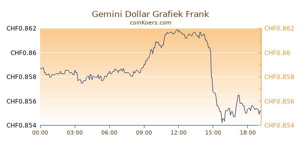 Gemini Dollar Grafiek Vandaag