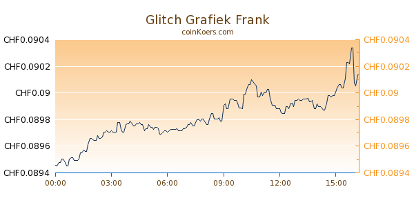Glitch Grafiek Vandaag