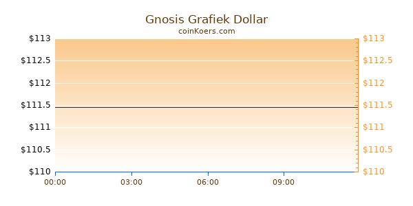 Gnosis Grafiek Vandaag