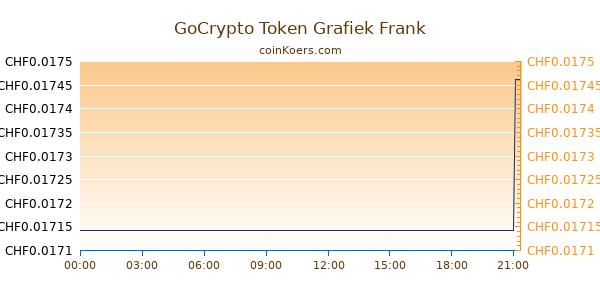 GoCrypto Token Grafiek Vandaag