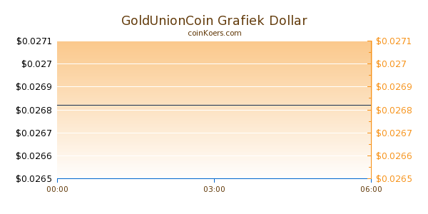 GoldUnionCoin Grafiek Vandaag