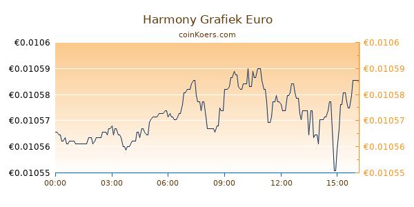 Harmony Grafiek Vandaag