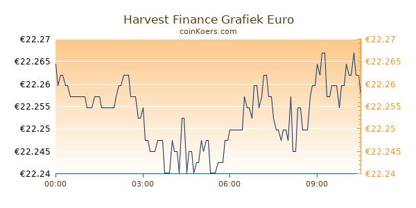 Harvest Finance Grafiek Vandaag