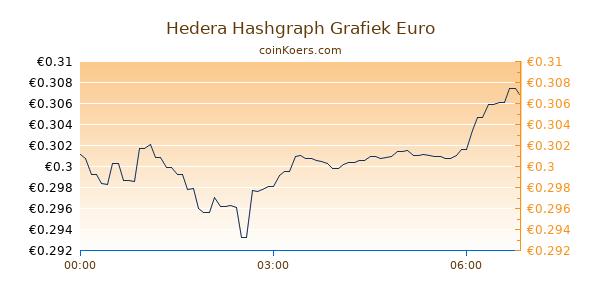 Hedera Hashgraph Grafiek Vandaag