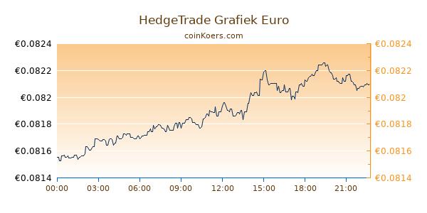 HedgeTrade Grafiek Vandaag