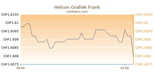 Helium Grafiek Vandaag