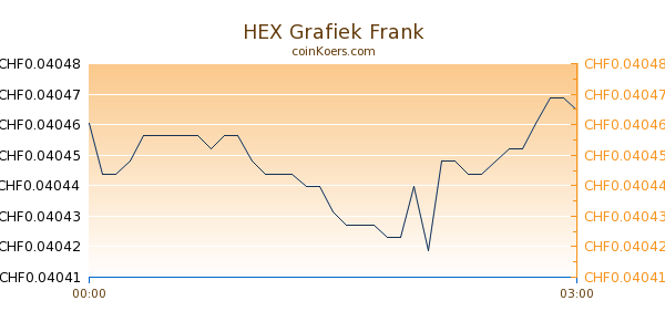 HEX Grafiek Vandaag