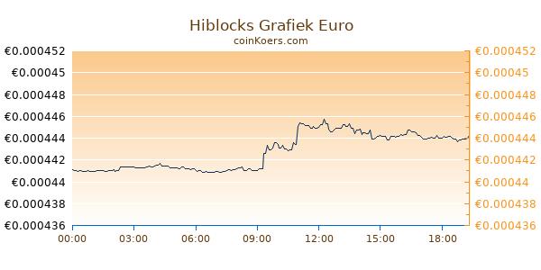 Hiblocks Grafiek Vandaag