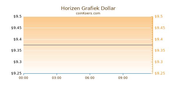 Horizen Grafiek Vandaag