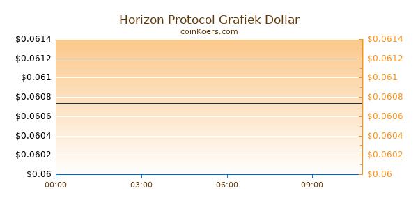 Horizon Protocol Grafiek Vandaag