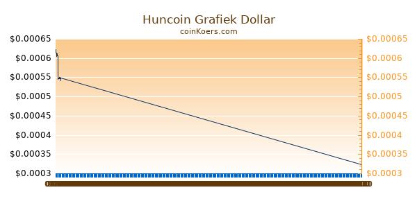 Huncoin Grafiek Vandaag