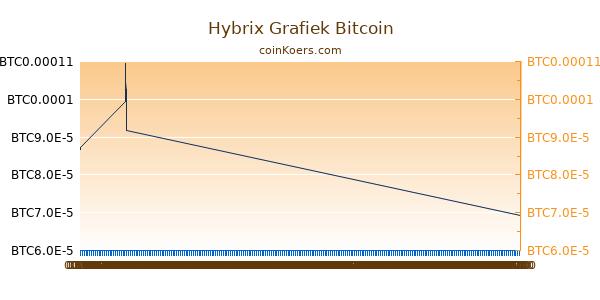 Hybrix Grafiek Vandaag