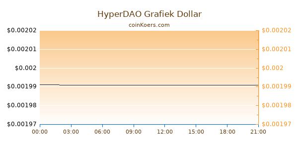HyperDAO Grafiek Vandaag