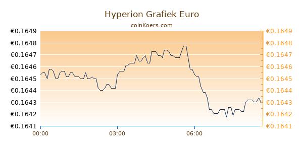Hyperion Grafiek Vandaag