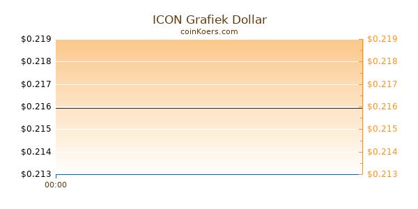 ICON Grafiek Vandaag