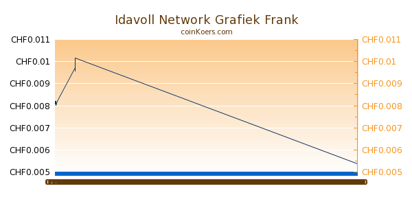 Idavoll Network Grafiek Vandaag