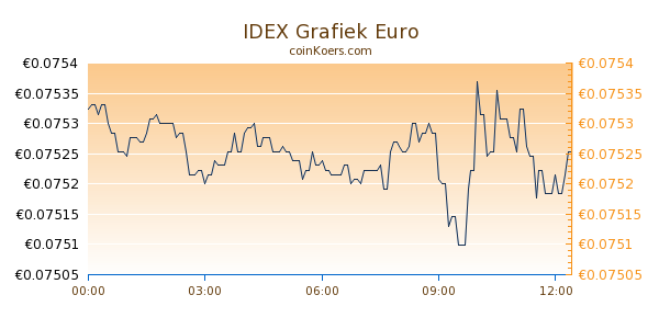 IDEX Grafiek Vandaag
