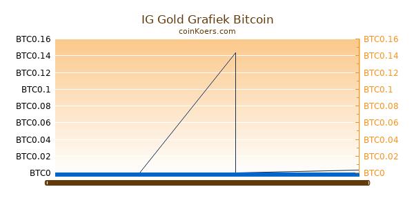 IG Gold Grafiek Vandaag