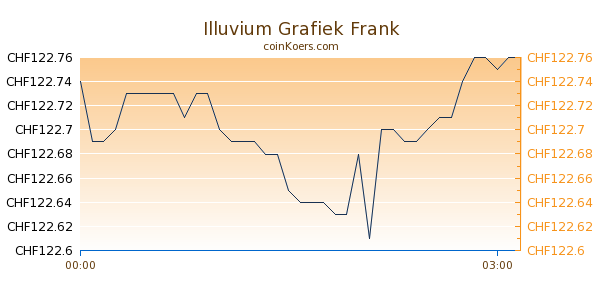 Illuvium Grafiek Vandaag