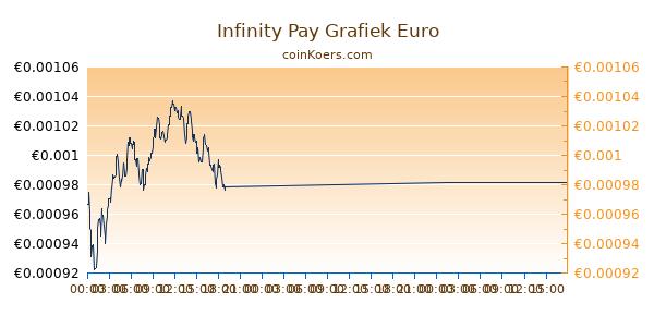 Infinity Pay Grafiek Vandaag