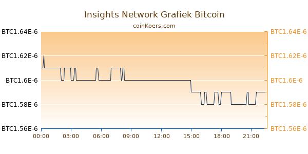 Insights Network Grafiek Vandaag