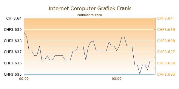 Internet Computer Grafiek Vandaag