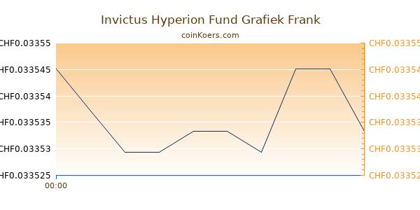Invictus Hyperion Fund Grafiek Vandaag