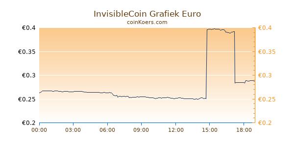 InvisibleCoin Grafiek Vandaag