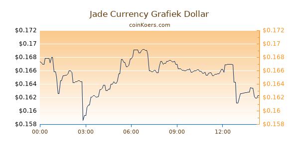 Jade Currency Grafiek Vandaag